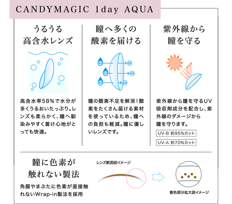 CANDYMAGIC 1day AQUA レンズ機能